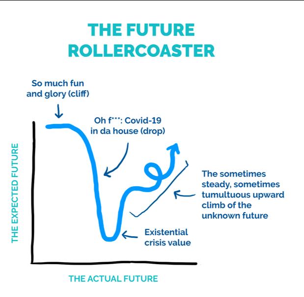 The Future Rollercoaster