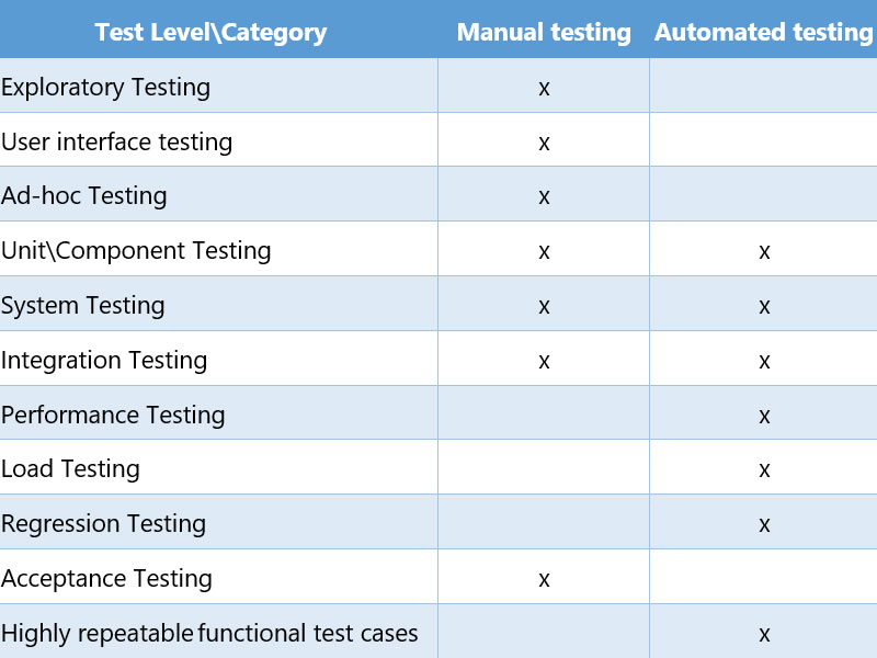 tests table